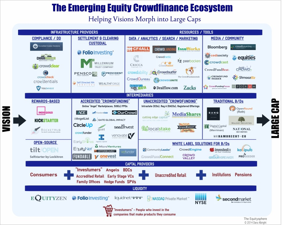 The Emerging Equity Crowdfinance Ecosystem
