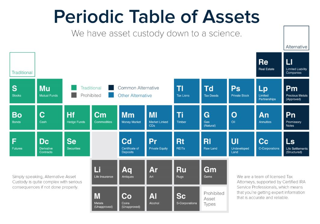 The periodic table of assets the provident trust group blog capture gamestrikefo Gallery